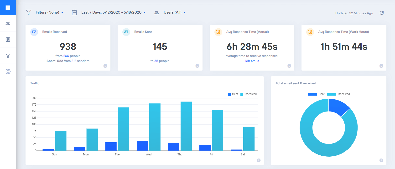 email analytics for gmail